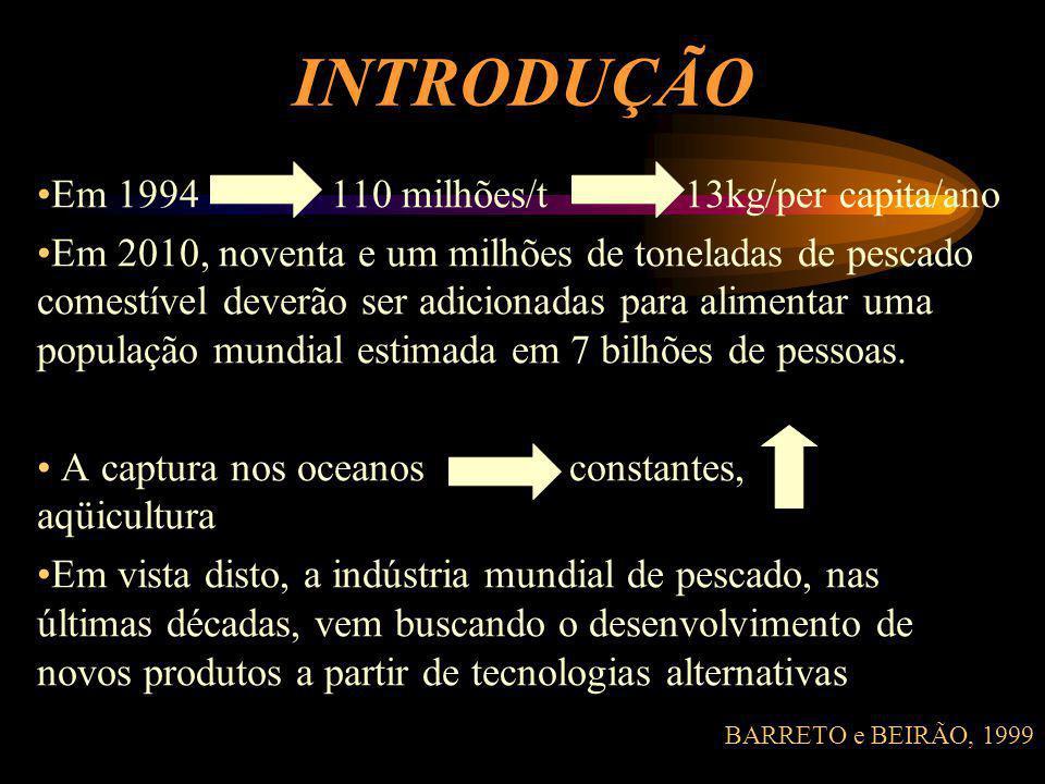 INTRODUÇÃO Em 1994 110 milhões/t 13kg/per capita/ano