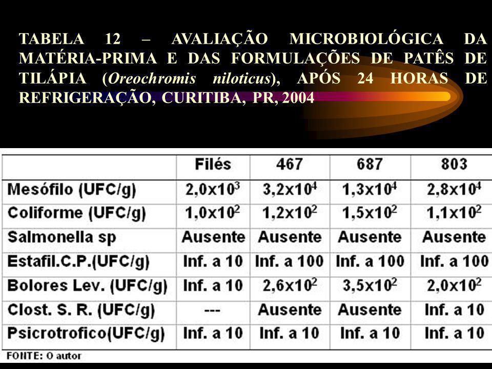 TABELA 12 – AVALIAÇÃO MICROBIOLÓGICA DA MATÉRIA-PRIMA E DAS FORMULAÇÕES DE PATÊS DE TILÁPIA (Oreochromis niloticus), APÓS 24 HORAS DE REFRIGERAÇÃO, CURITIBA, PR, 2004