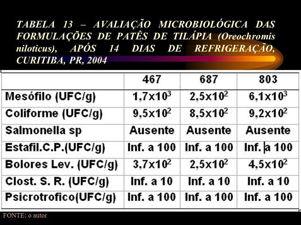TABELA 13 – AVALIAÇÃO MICROBIOLÓGICA DAS FORMULAÇÕES DE PATÊS DE TILÁPIA (Oreochromis niloticus), APÓS 14 DIAS DE REFRIGERAÇÃO, CURITIBA, PR, 2004