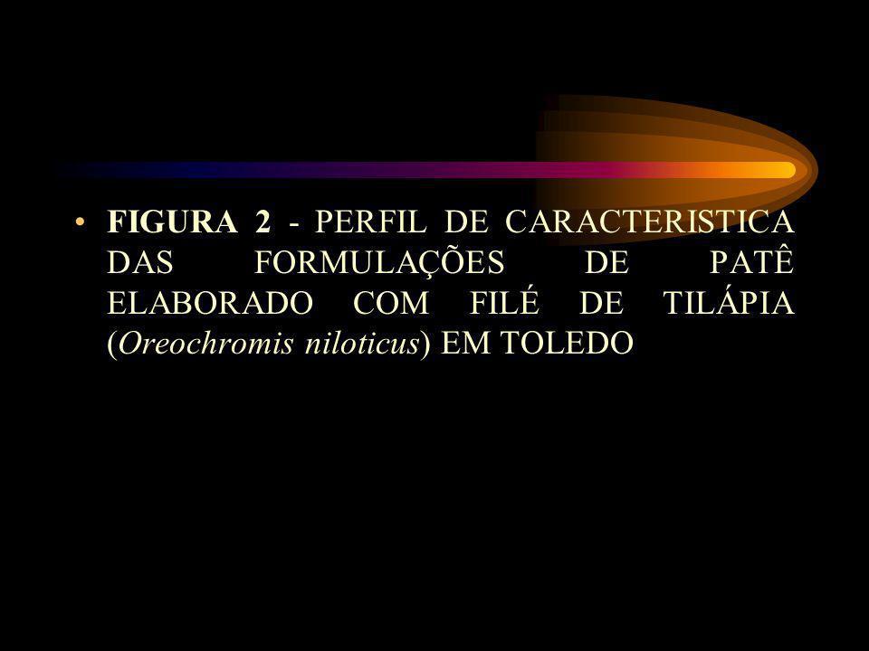 FIGURA 2 - PERFIL DE CARACTERISTICA DAS FORMULAÇÕES DE PATÊ ELABORADO COM FILÉ DE TILÁPIA (Oreochromis niloticus) EM TOLEDO
