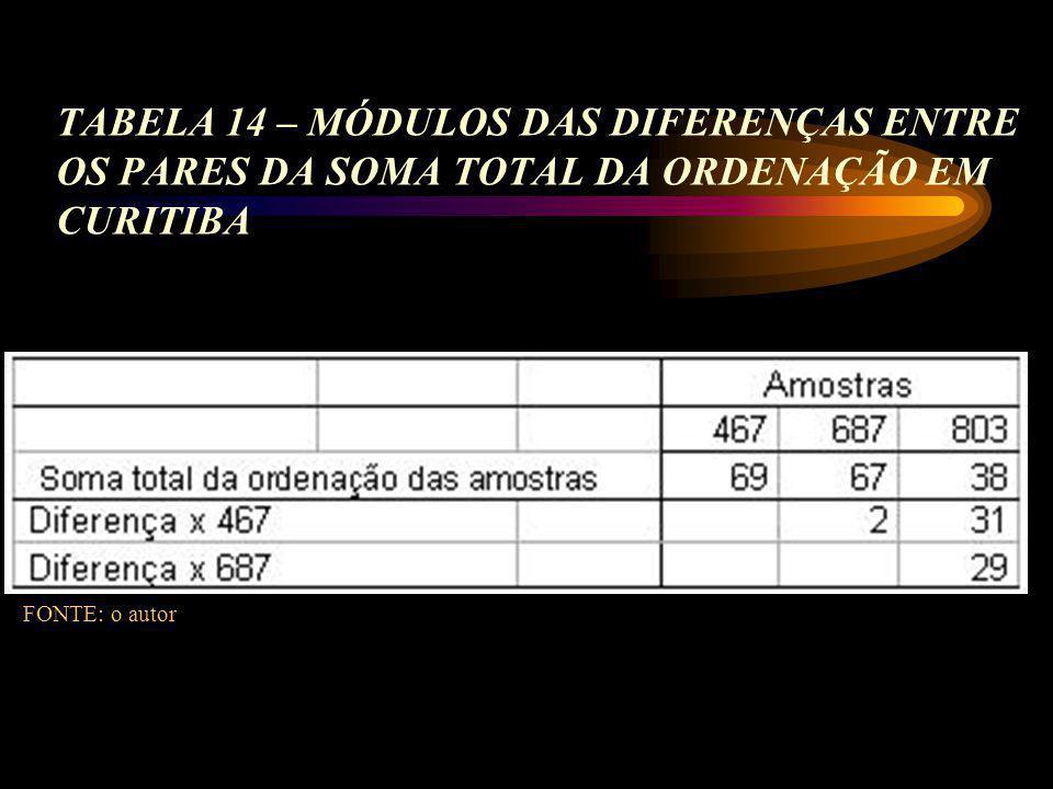 TABELA 14 – MÓDULOS DAS DIFERENÇAS ENTRE OS PARES DA SOMA TOTAL DA ORDENAÇÃO EM CURITIBA