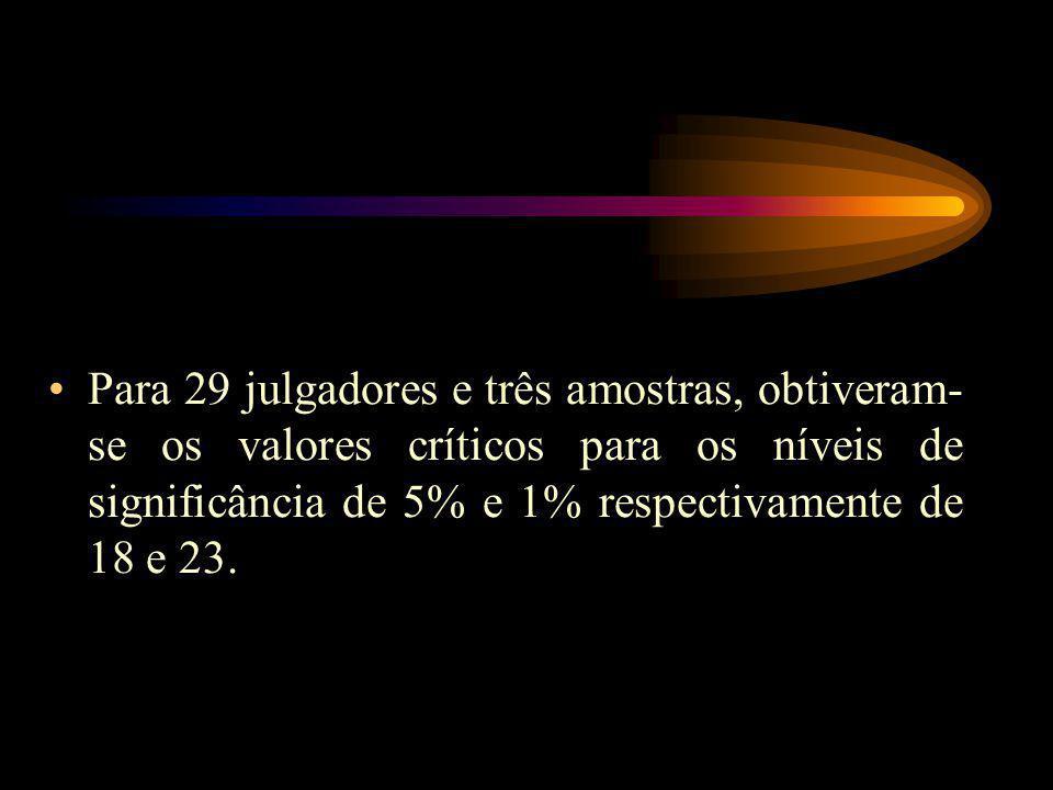 Para 29 julgadores e três amostras, obtiveram-se os valores críticos para os níveis de significância de 5% e 1% respectivamente de 18 e 23.