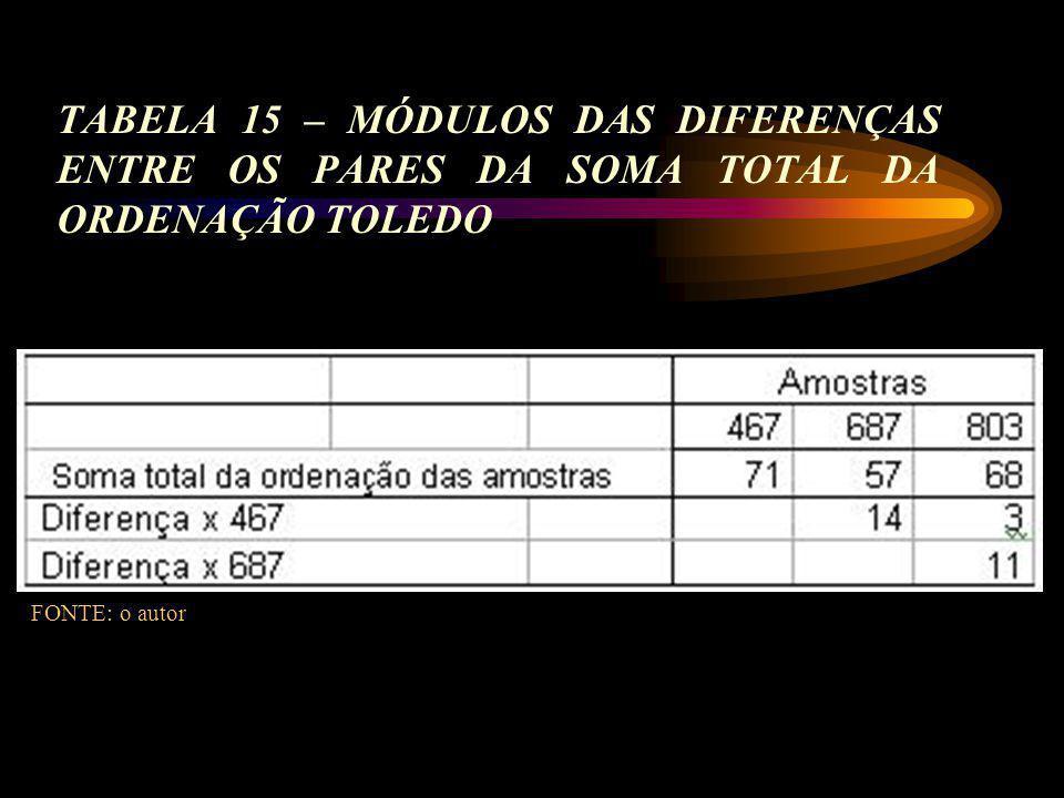 TABELA 15 – MÓDULOS DAS DIFERENÇAS ENTRE OS PARES DA SOMA TOTAL DA ORDENAÇÃO TOLEDO
