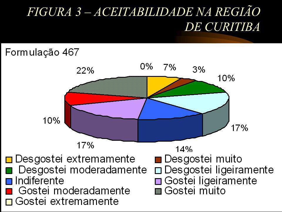 FIGURA 3 – ACEITABILIDADE NA REGIÃO DE CURITIBA