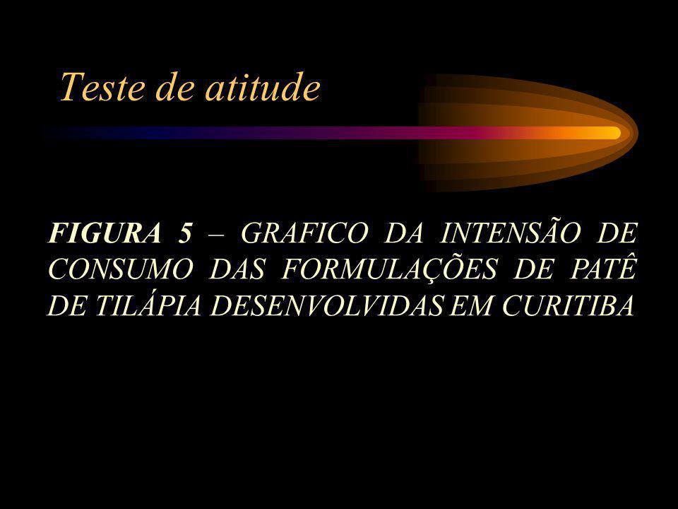 Teste de atitude FIGURA 5 – GRAFICO DA INTENSÃO DE CONSUMO DAS FORMULAÇÕES DE PATÊ DE TILÁPIA DESENVOLVIDAS EM CURITIBA.