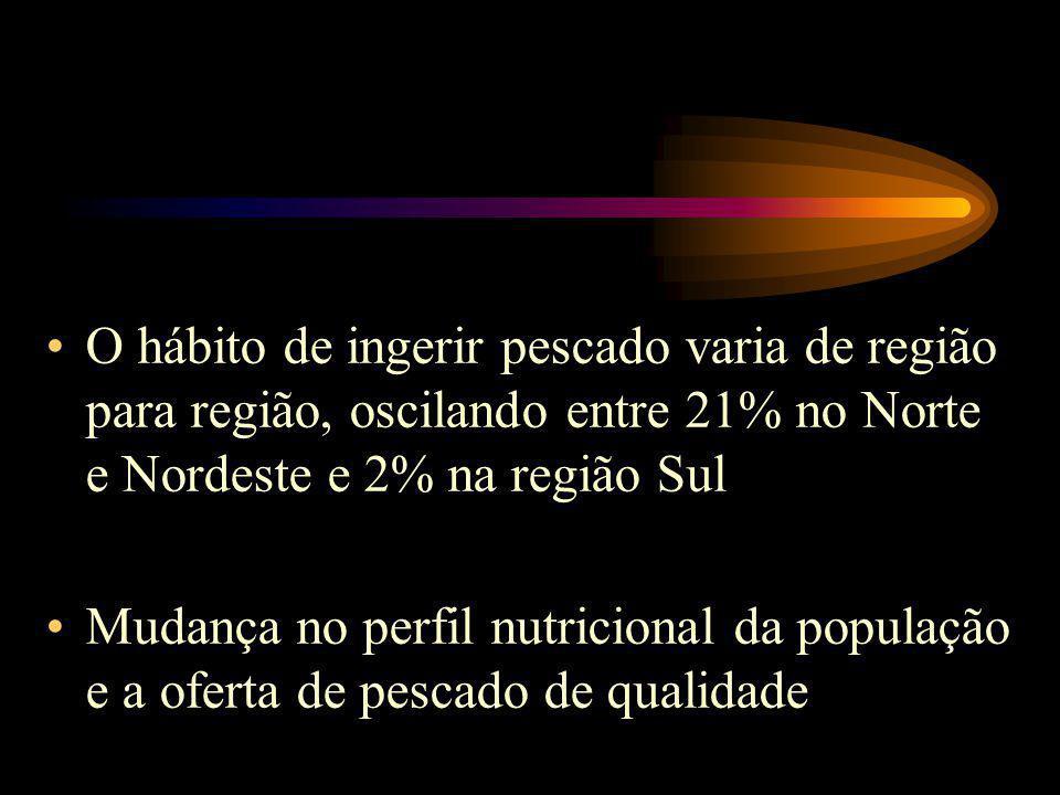 O hábito de ingerir pescado varia de região para região, oscilando entre 21% no Norte e Nordeste e 2% na região Sul