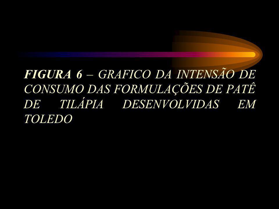 FIGURA 6 – GRAFICO DA INTENSÃO DE CONSUMO DAS FORMULAÇÕES DE PATÊ DE TILÁPIA DESENVOLVIDAS EM TOLEDO