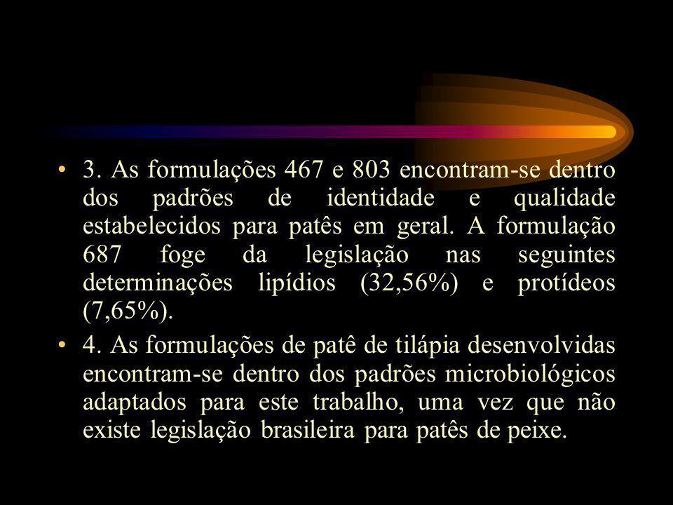 3. As formulações 467 e 803 encontram-se dentro dos padrões de identidade e qualidade estabelecidos para patês em geral. A formulação 687 foge da legislação nas seguintes determinações lipídios (32,56%) e protídeos (7,65%).