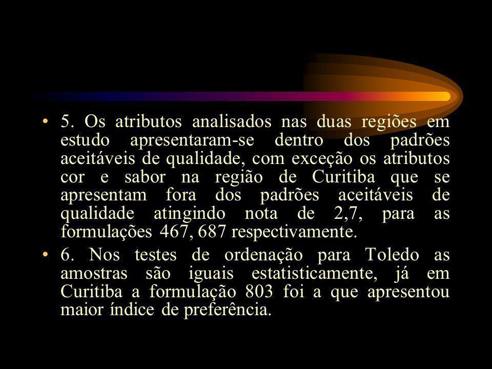 5. Os atributos analisados nas duas regiões em estudo apresentaram-se dentro dos padrões aceitáveis de qualidade, com exceção os atributos cor e sabor na região de Curitiba que se apresentam fora dos padrões aceitáveis de qualidade atingindo nota de 2,7, para as formulações 467, 687 respectivamente.