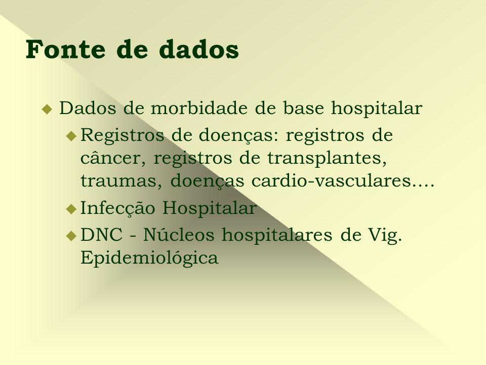 Fonte de dados Dados de morbidade de base hospitalar