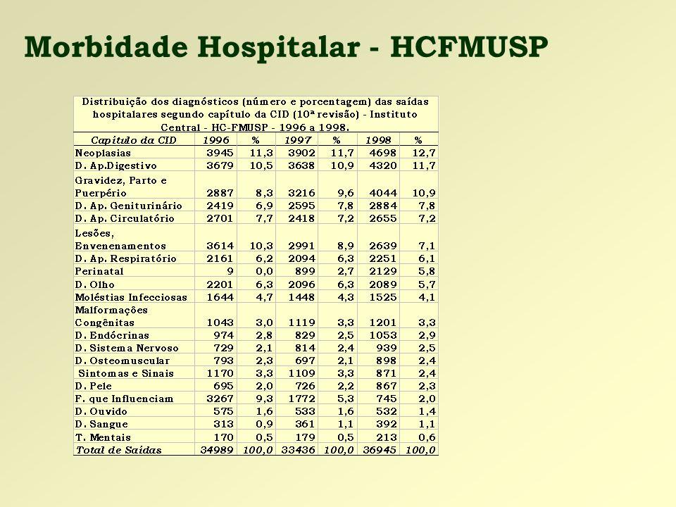 Morbidade Hospitalar - HCFMUSP