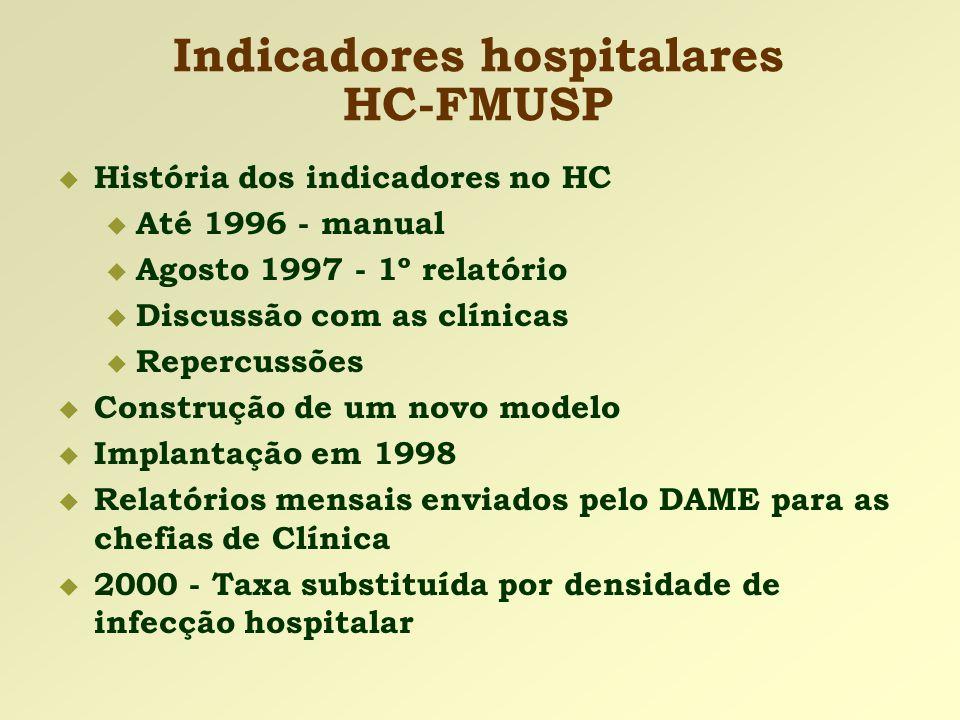 Indicadores hospitalares HC-FMUSP