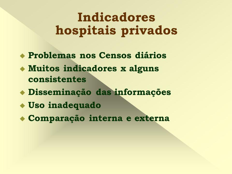 Indicadores hospitais privados