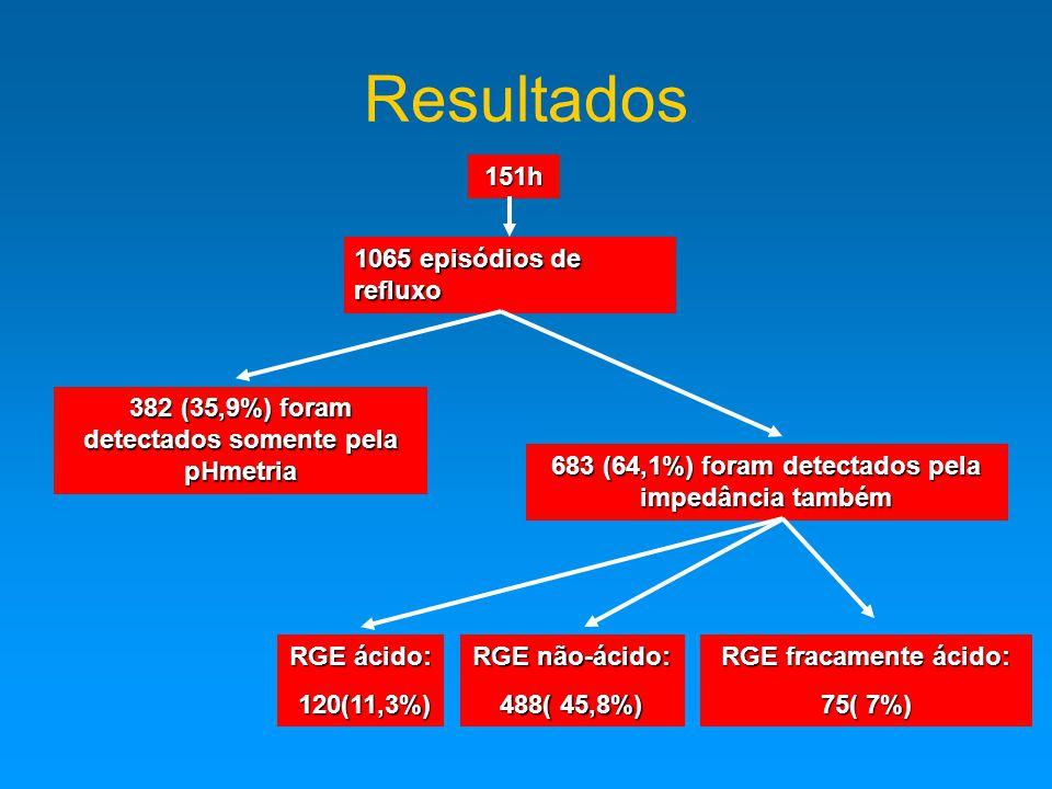 Resultados 151h 1065 episódios de refluxo