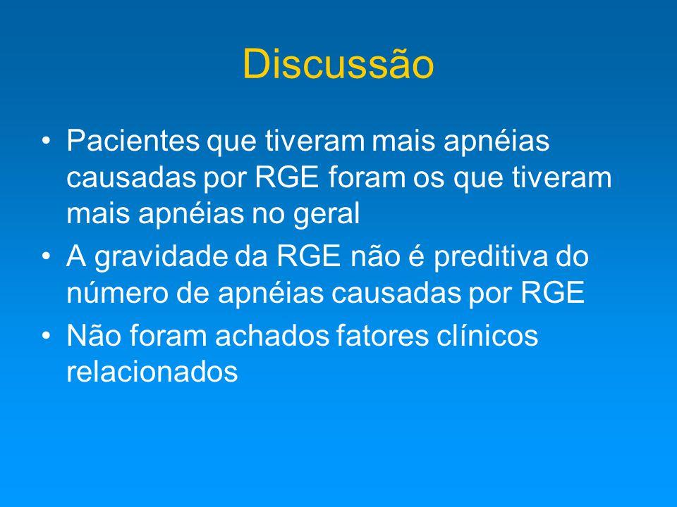 Discussão Pacientes que tiveram mais apnéias causadas por RGE foram os que tiveram mais apnéias no geral.
