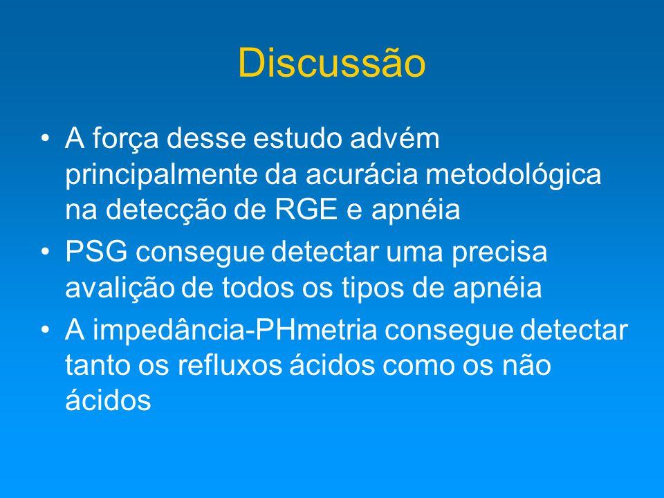 Discussão A força desse estudo advém principalmente da acurácia metodológica na detecção de RGE e apnéia.