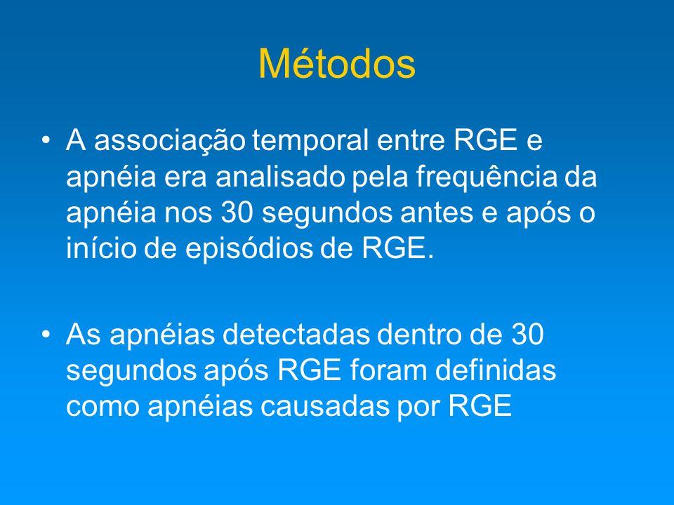 Métodos A associação temporal entre RGE e apnéia era analisado pela frequência da apnéia nos 30 segundos antes e após o início de episódios de RGE.