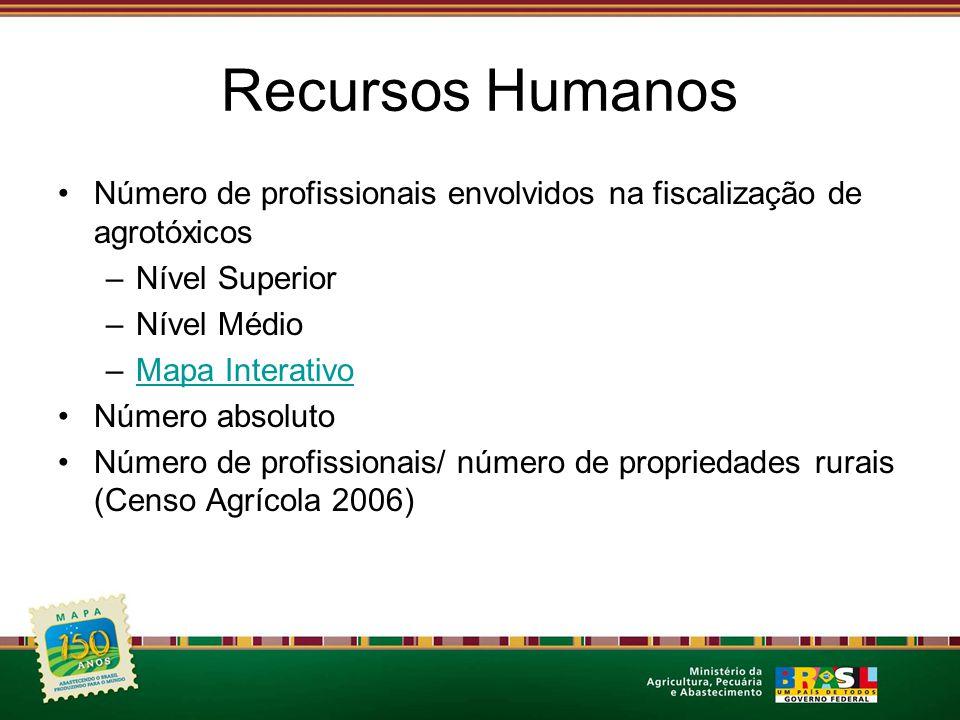 Recursos Humanos Número de profissionais envolvidos na fiscalização de agrotóxicos. Nível Superior.
