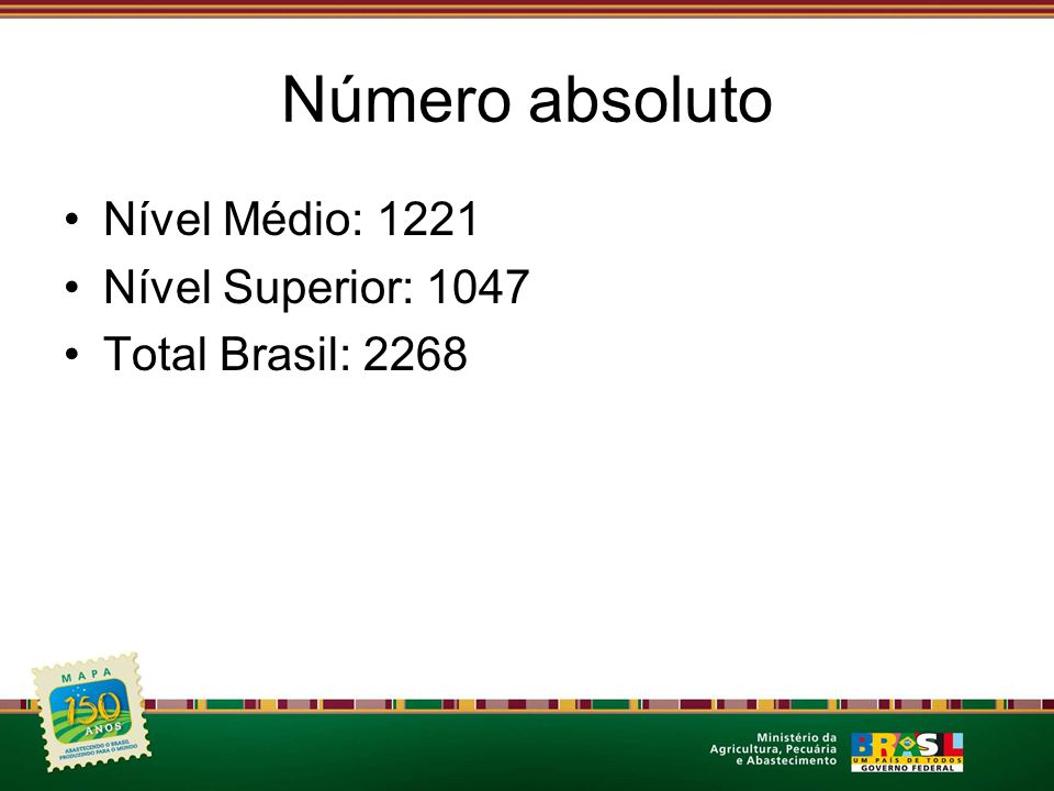 Número absoluto Nível Médio: 1221 Nível Superior: 1047