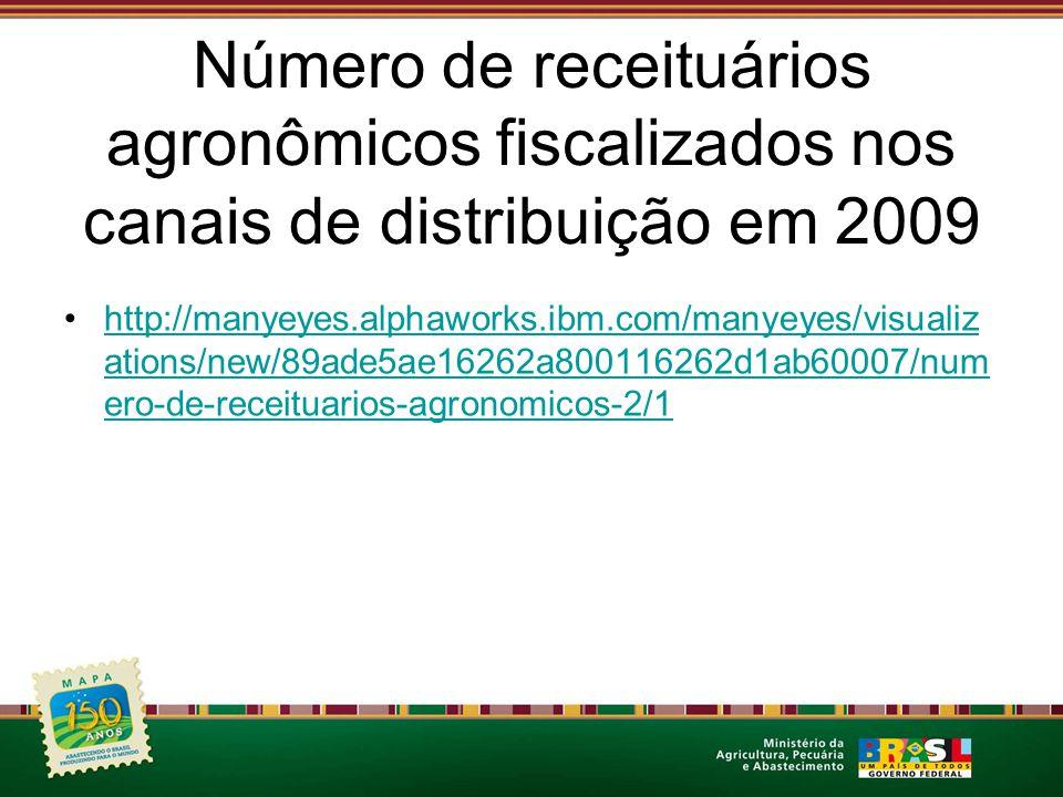 Número de receituários agronômicos fiscalizados nos canais de distribuição em 2009