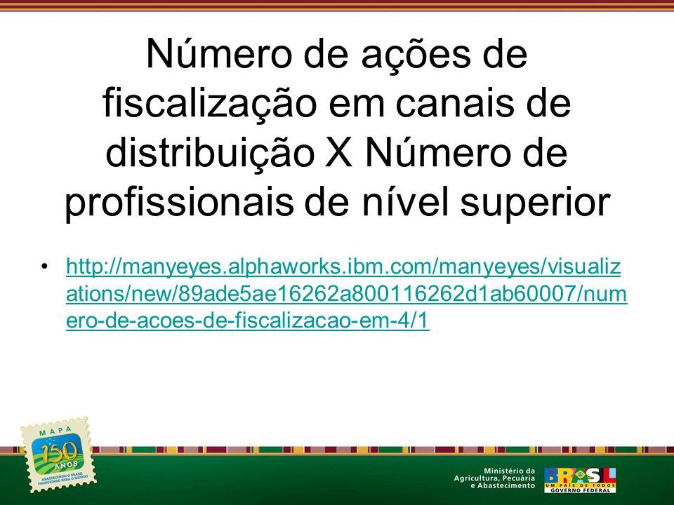 Número de ações de fiscalização em canais de distribuição X Número de profissionais de nível superior
