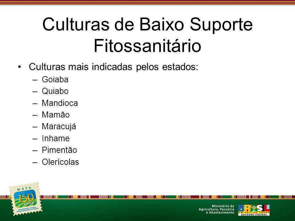Culturas de Baixo Suporte Fitossanitário