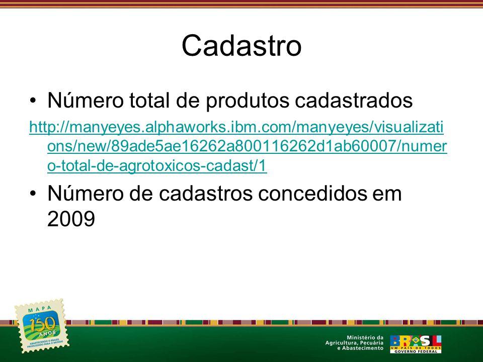 Cadastro Número total de produtos cadastrados