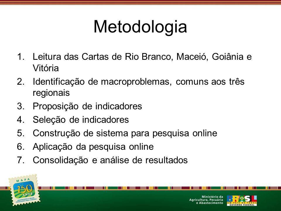 Metodologia Leitura das Cartas de Rio Branco, Maceió, Goiânia e Vitória. Identificação de macroproblemas, comuns aos três regionais.