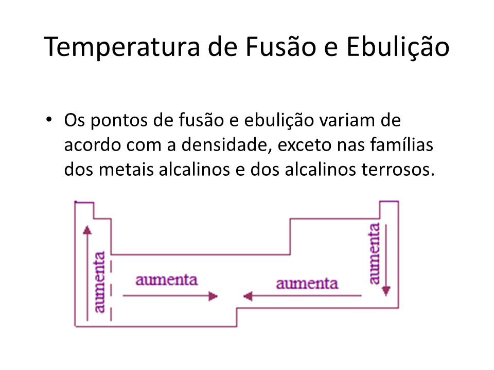 Temperatura de Fusão e Ebulição