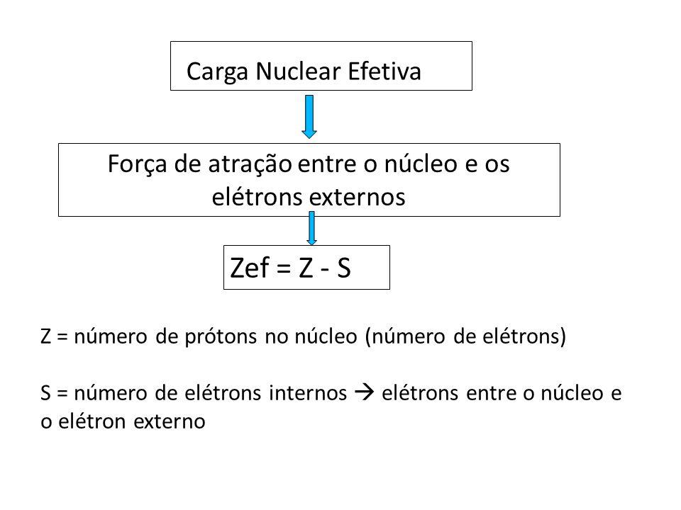 Força de atração entre o núcleo e os elétrons externos