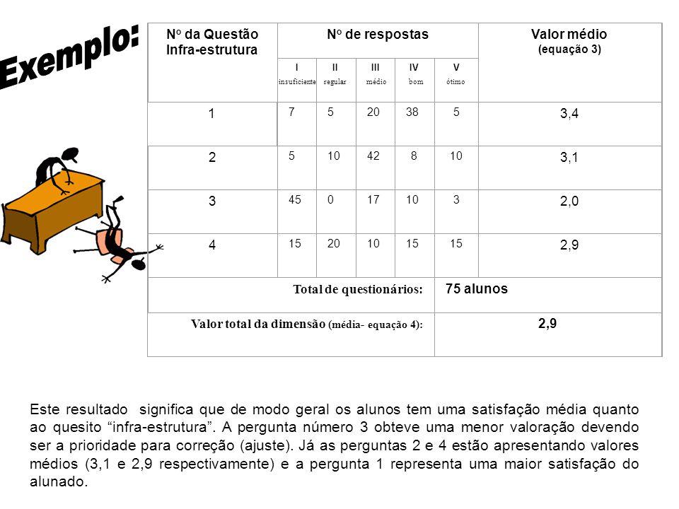 Exemplo: No da Questão. Infra-estrutura. No de respostas. Valor médio (equação 3) I. II.