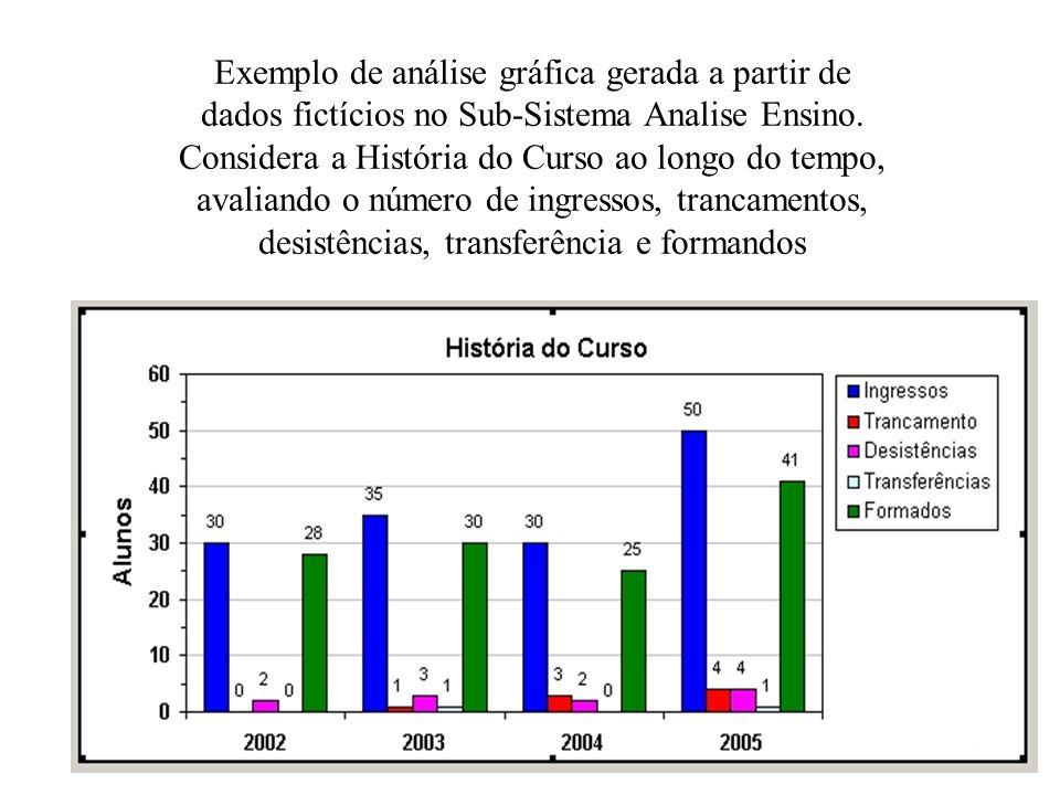 Exemplo de análise gráfica gerada a partir de dados fictícios no Sub-Sistema Analise Ensino.