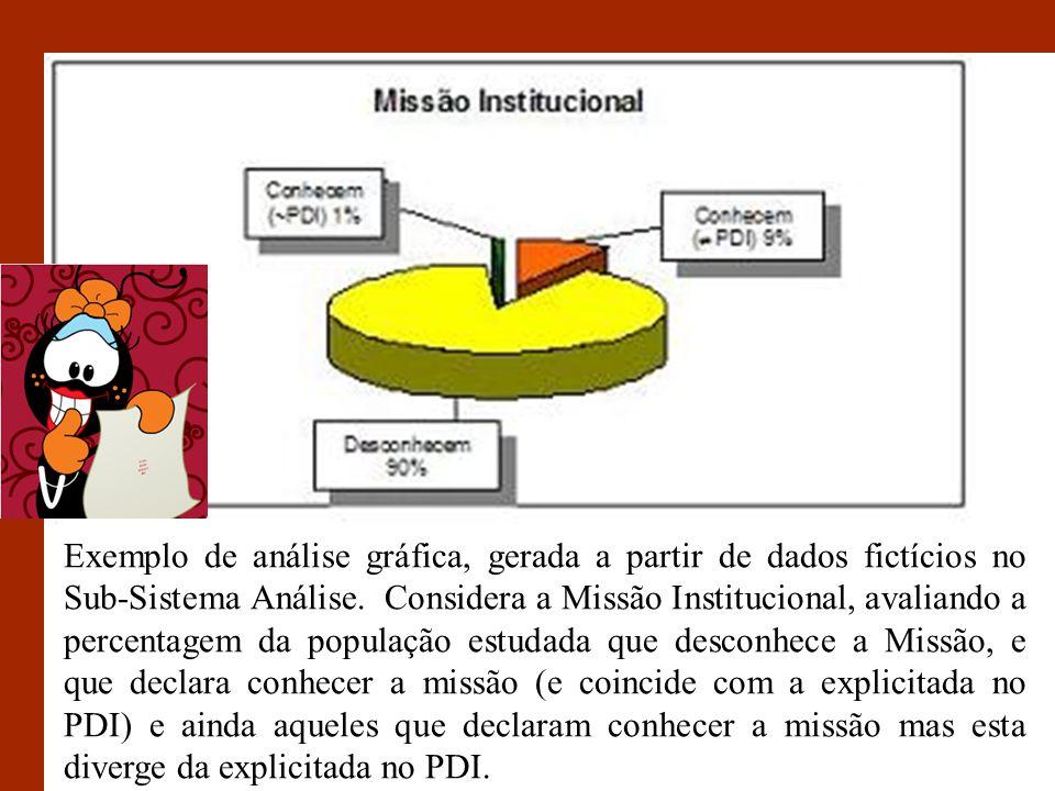 Exemplo de análise gráfica, gerada a partir de dados fictícios no Sub-Sistema Análise.