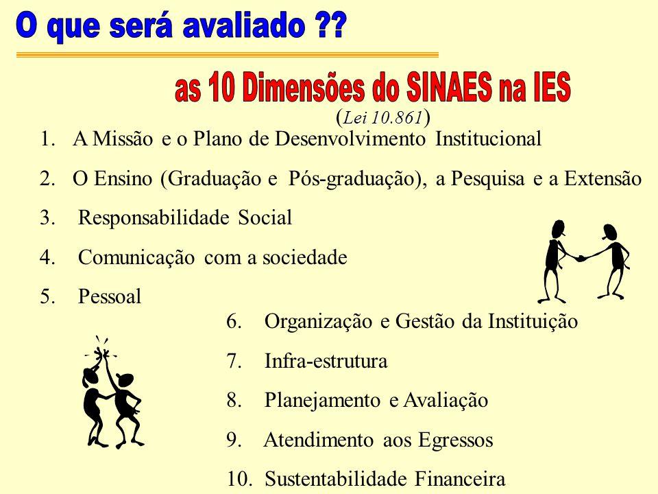 as 10 Dimensões do SINAES na IES