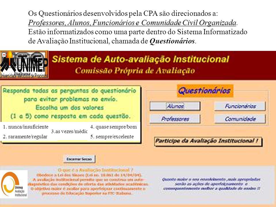 Os Questionários desenvolvidos pela CPA são direcionados a: Professores, Alunos, Funcionários e Comunidade Civil Organizada. Estão informatizados como uma parte dentro do Sistema Informatizado de Avaliação Institucional, chamada de Questionários.