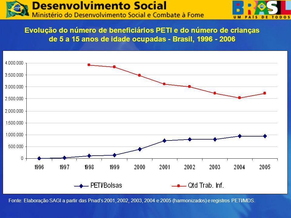 Evolução do número de beneficiários PETI e do número de crianças de 5 a 15 anos de idade ocupadas - Brasil, 1996 - 2006