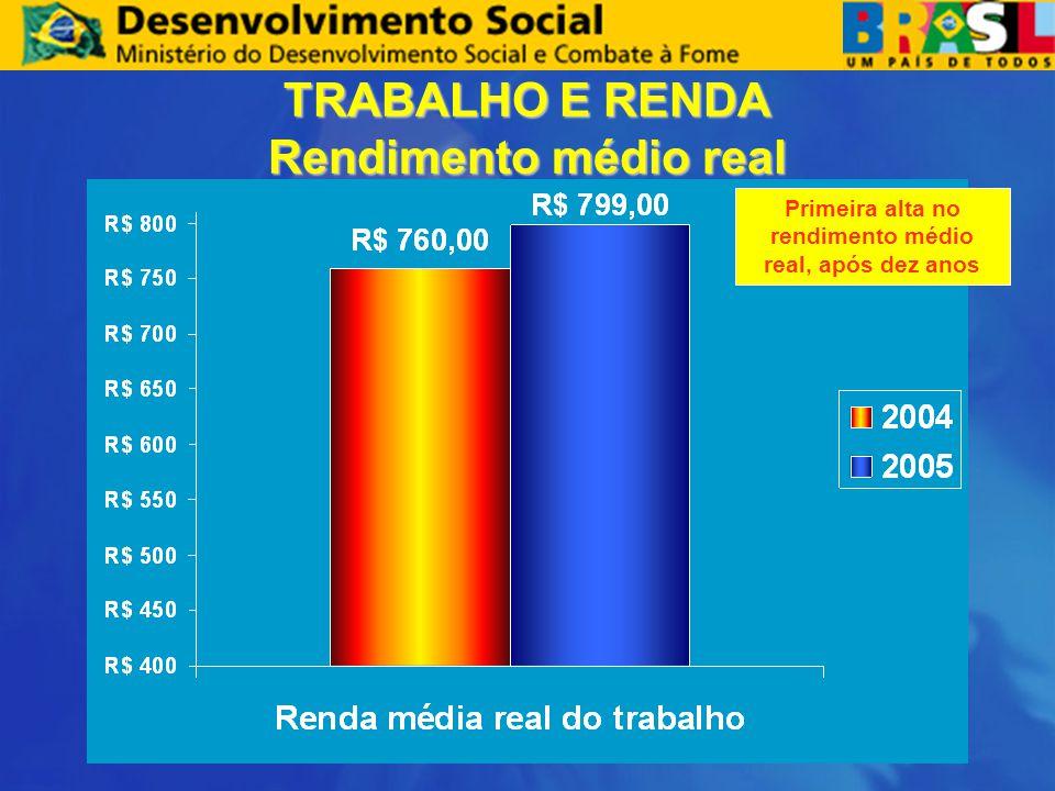 TRABALHO E RENDA Rendimento médio real