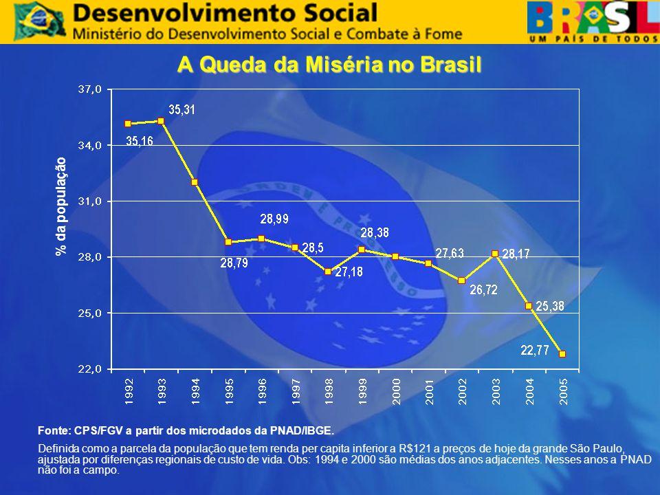 A Queda da Miséria no Brasil