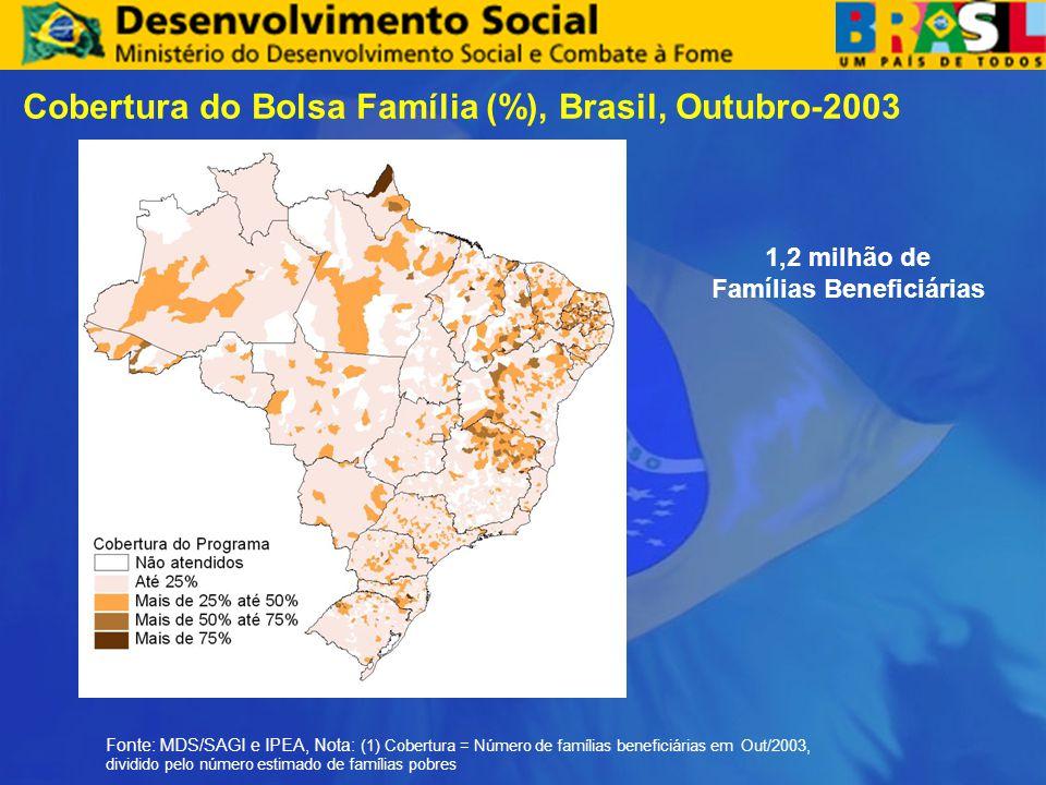 1,2 milhão de Famílias Beneficiárias