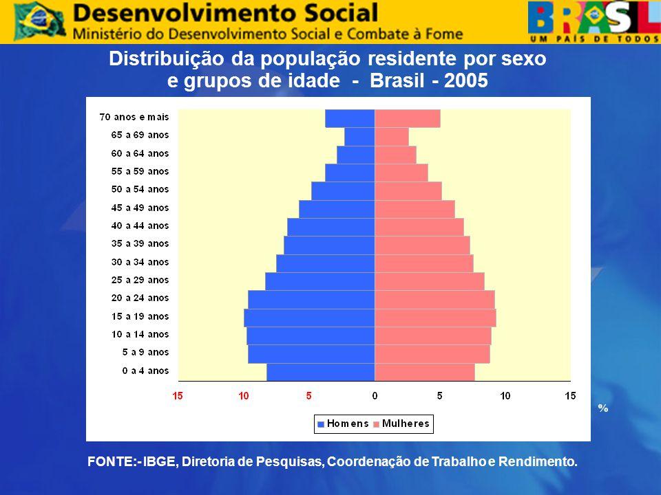 Distribuição da população residente por sexo