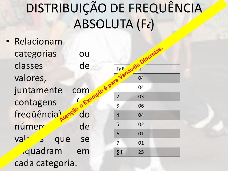 DISTRIBUIÇÃO DE FREQUÊNCIA ABSOLUTA (Fi)