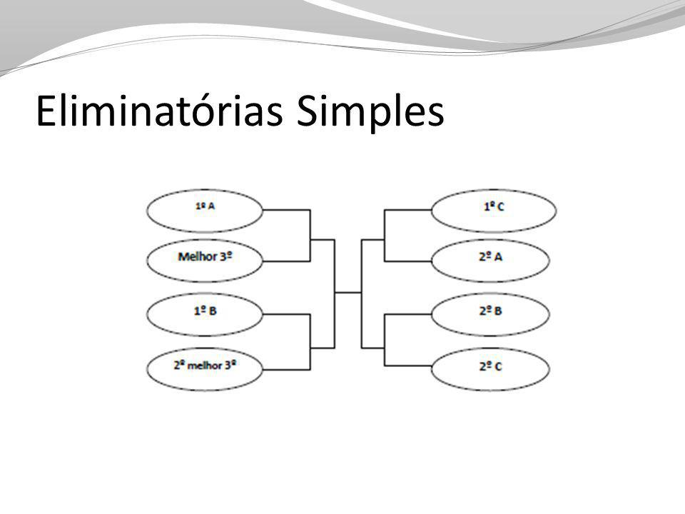 Eliminatórias Simples
