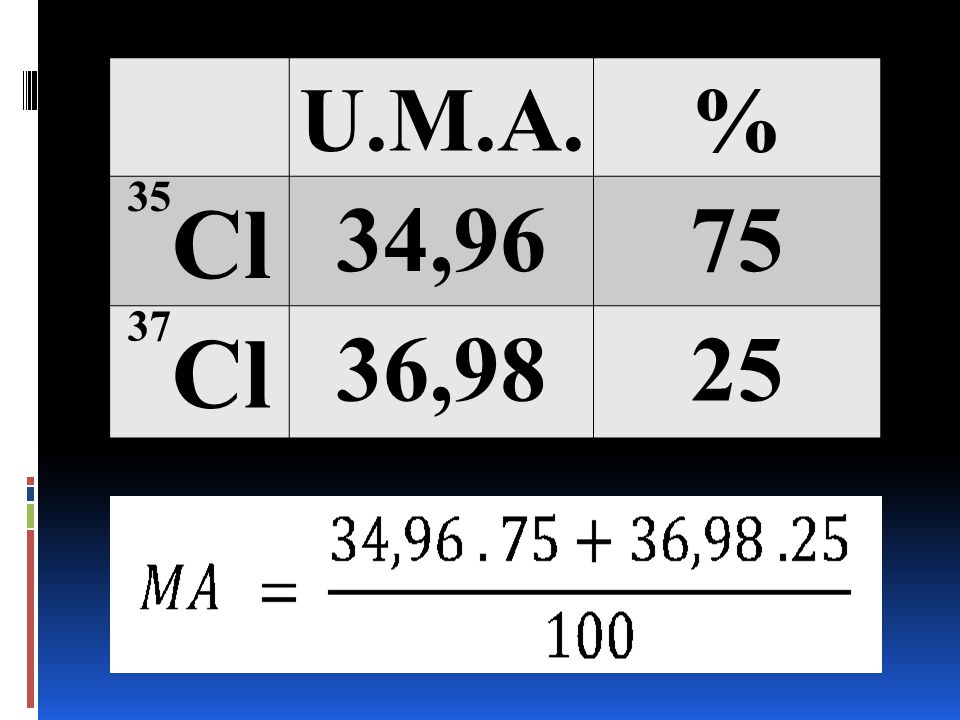 U.M.A. % 35Cl 34,96 75 37Cl 36,98 25