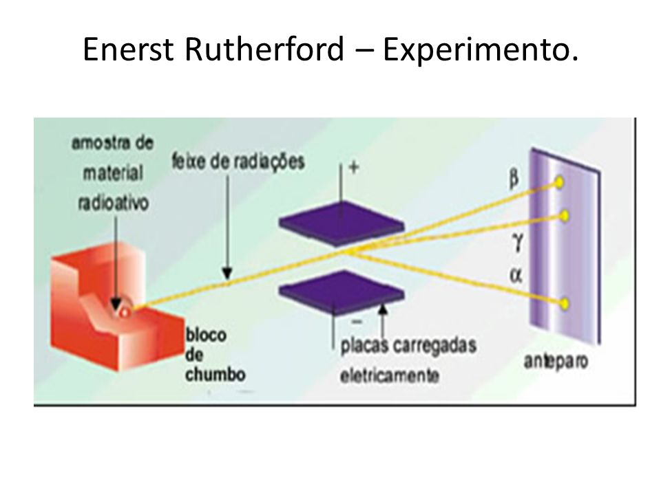 Enerst Rutherford – Experimento.