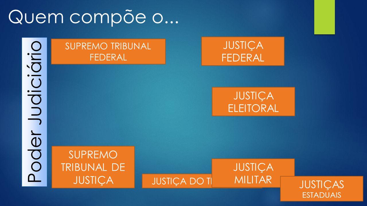 Quem compõe o... Poder Judiciário JUSTIÇA FEDERAL JUSTIÇA ELEITORAL