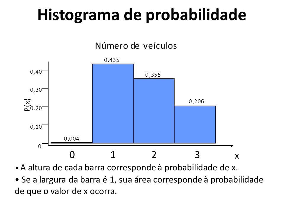 Histograma de probabilidade