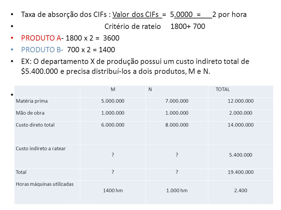 Taxa de absorção dos CIFs : Valor dos CIFs = 5.0000_= 2 por hora