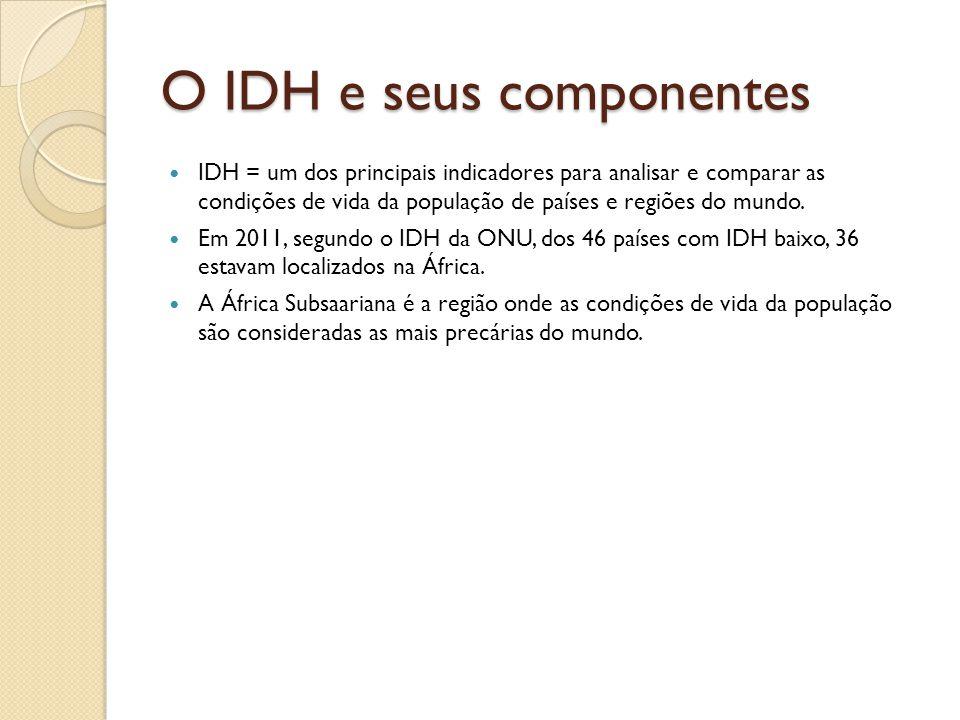 O IDH e seus componentes