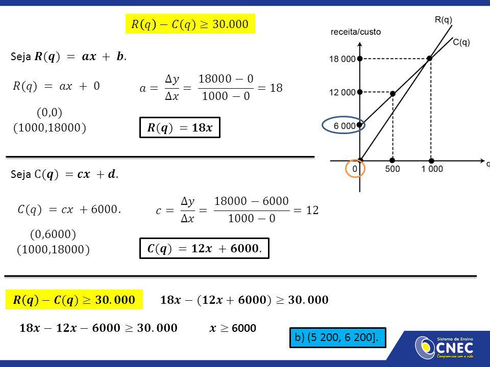 𝑅 𝑞 −𝐶(𝑞)≥30.000 Seja 𝑹(𝒒) = 𝒂𝒙 + 𝒃. 𝑎= ∆𝑦 ∆𝑥 = 18000−0 1000−0 =18. 𝑅(𝑞) = 𝑎𝑥 + 0. (0,0) (1000,18000)
