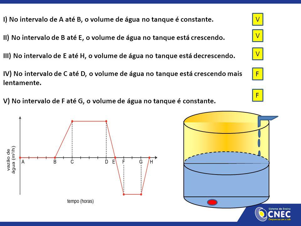 I) No intervalo de A até B, o volume de água no tanque é constante.